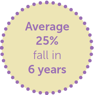 Members have reduced emissions by 25% over 6 years on average